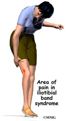Winchester chiropractic center woburn ma for Exterior knee pain